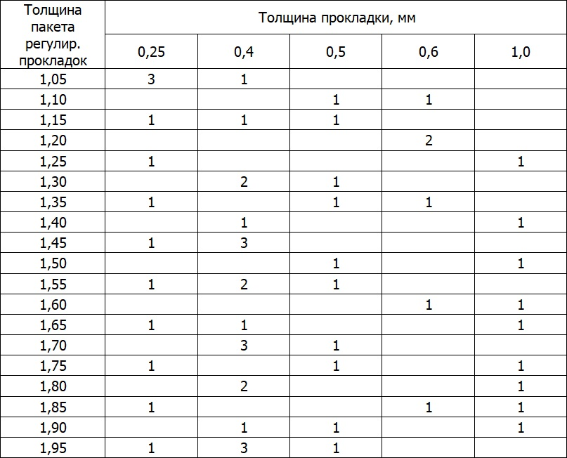 Состав пакета регулировочных прокладок (шимс)