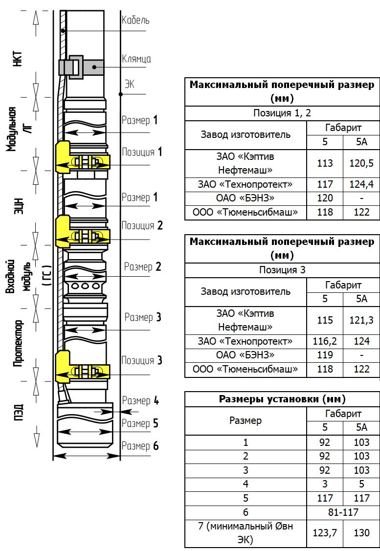 Основные размеры установки ЭЦН