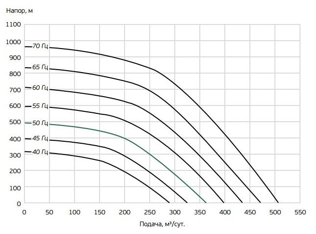 Характеристики УЭЦН при различных частотах вращения